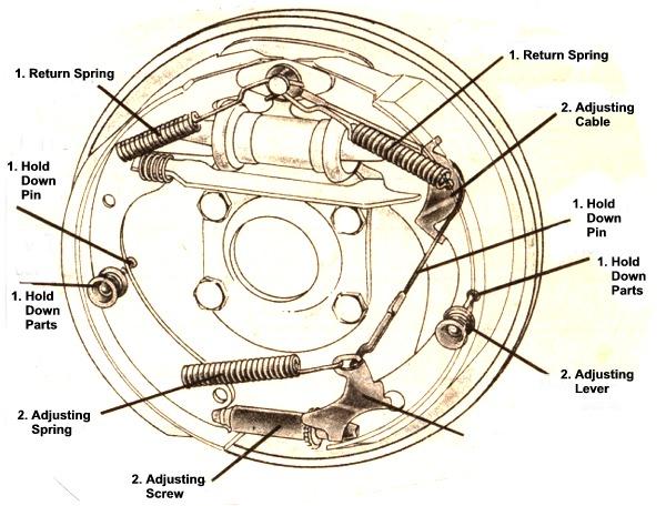 mopar brake parts jim s auto parts drum brake system